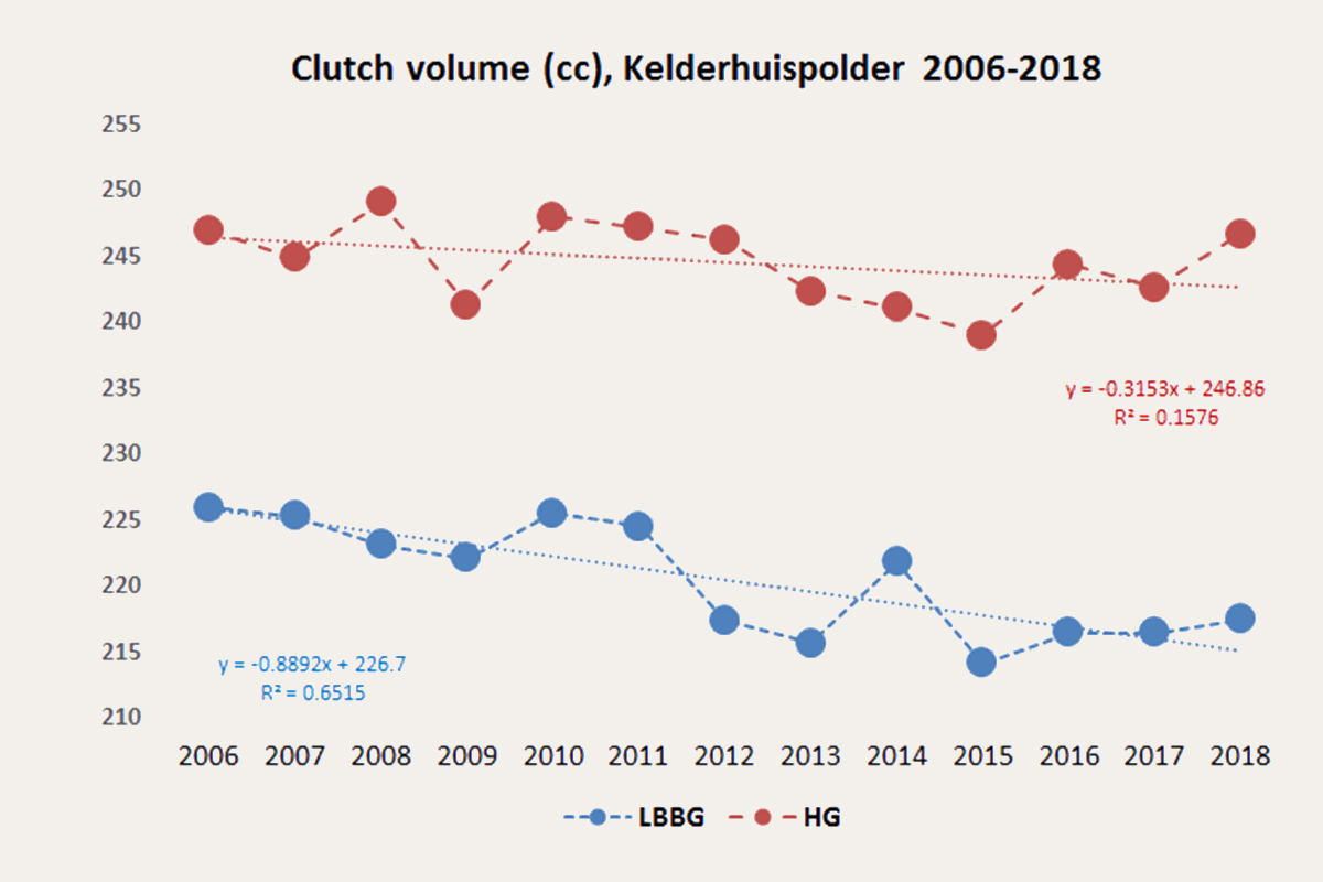 Clutch volume (cc) 2006-2016