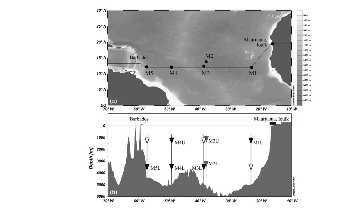 Figure 1 of Laura's new paper showing a map (upper panel) of- as well as a vertical profile (below) through the study area.