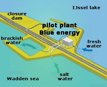 Blue Energy power generation